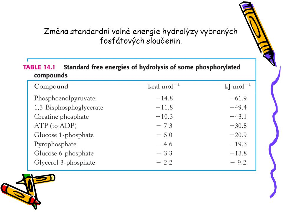 Změna standardní volné energie hydrolýzy vybraných fosfátových sloučenin.