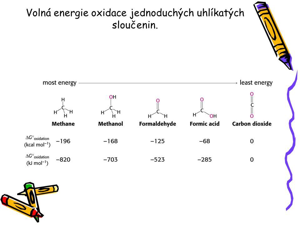 Volná energie oxidace jednoduchých uhlíkatých sloučenin.