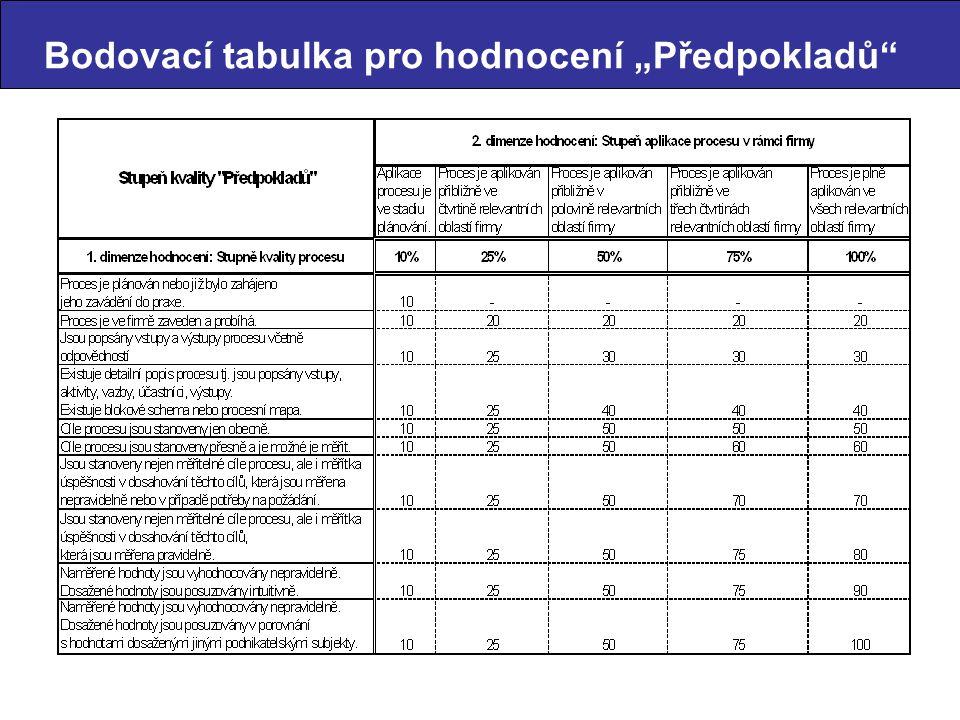 """Bodovací tabulka pro hodnocení """"Předpokladů"""