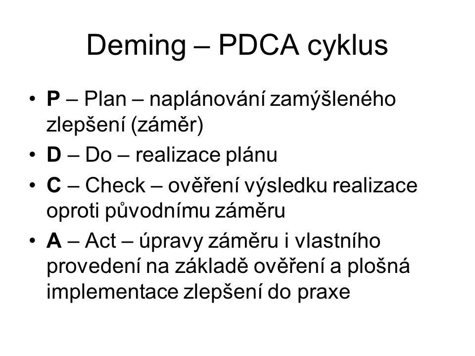 Deming – PDCA cyklus P – Plan – naplánování zamýšleného zlepšení (záměr) D – Do – realizace plánu.