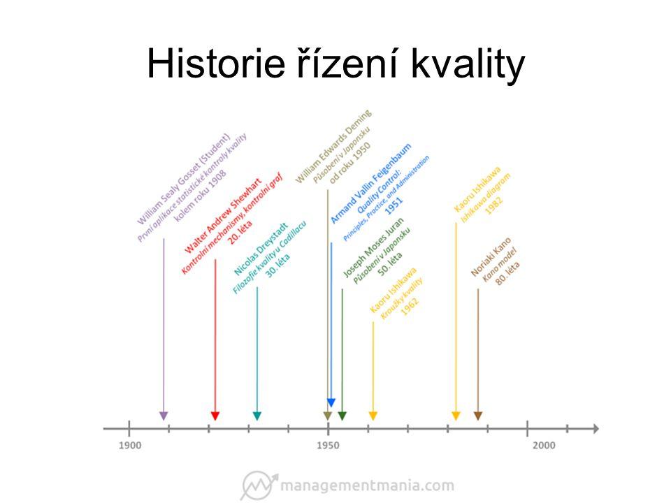 Historie řízení kvality