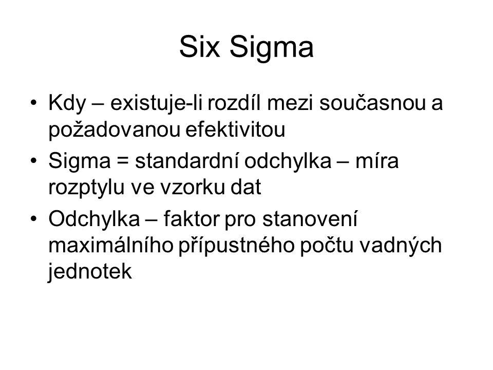 Six Sigma Kdy – existuje-li rozdíl mezi současnou a požadovanou efektivitou. Sigma = standardní odchylka – míra rozptylu ve vzorku dat.