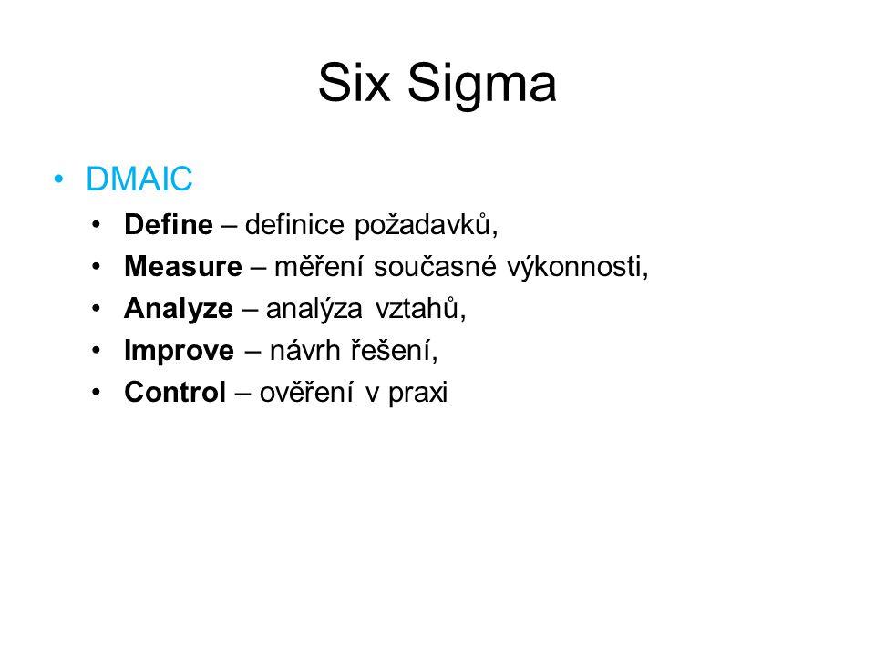 Six Sigma DMAIC Define – definice požadavků,