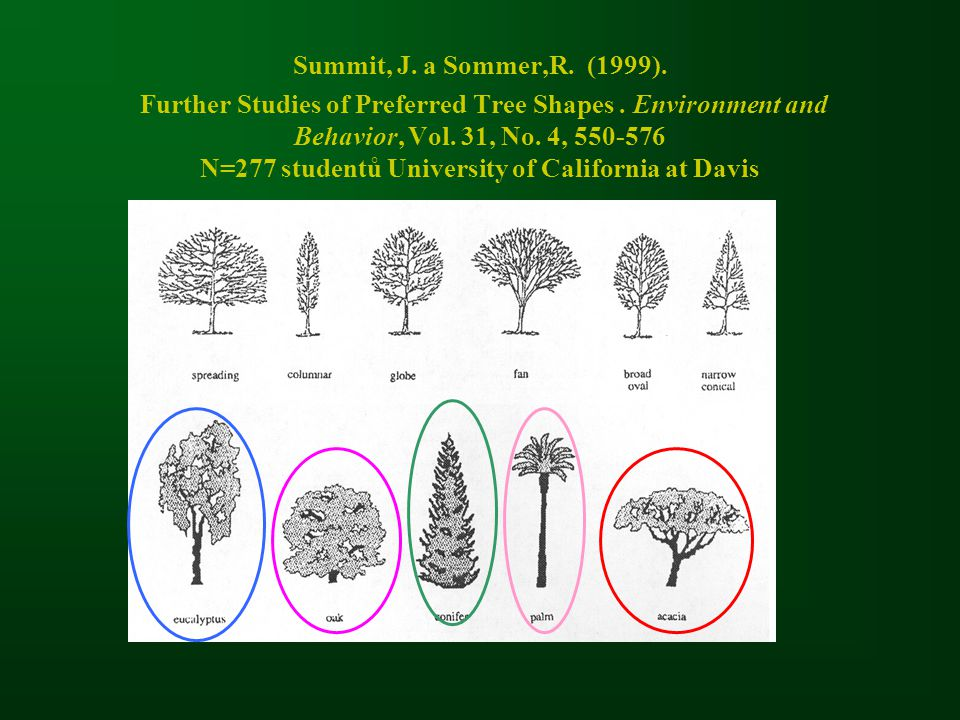 Summit, J. a Sommer,R. (1999). Further Studies of Preferred Tree Shapes .