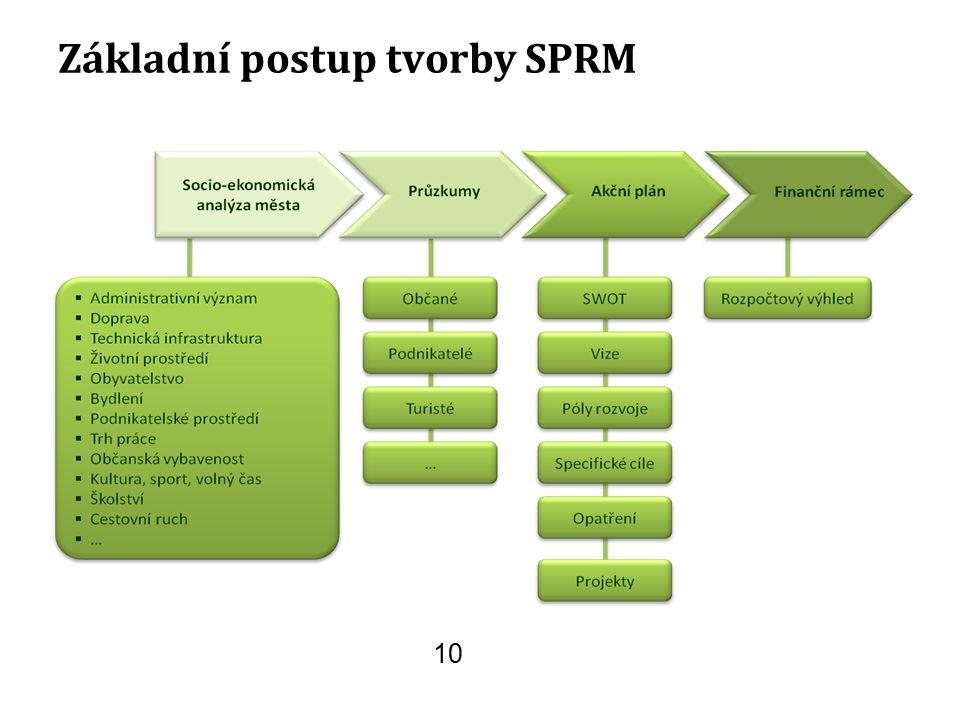Základní postup tvorby SPRM