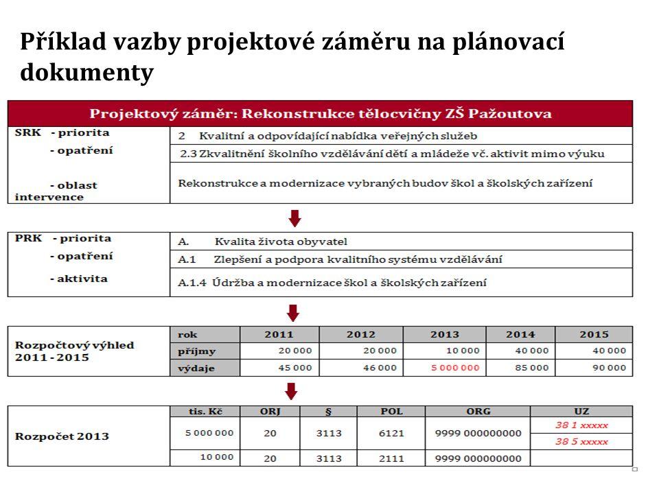 Příklad vazby projektové záměru na plánovací dokumenty