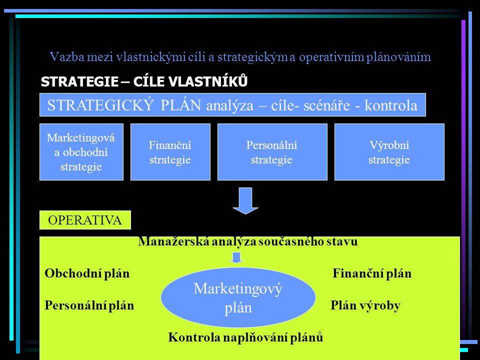 Vazba mezi vlastnickými cíli a strategickým a operativním plánováním