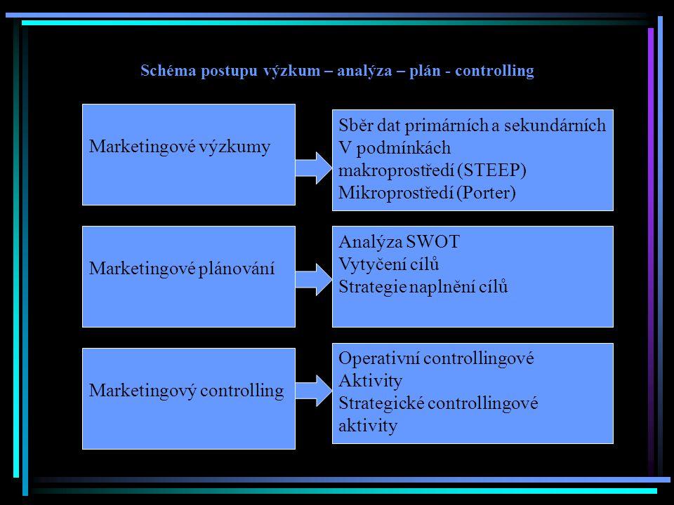 Schéma postupu výzkum – analýza – plán - controlling