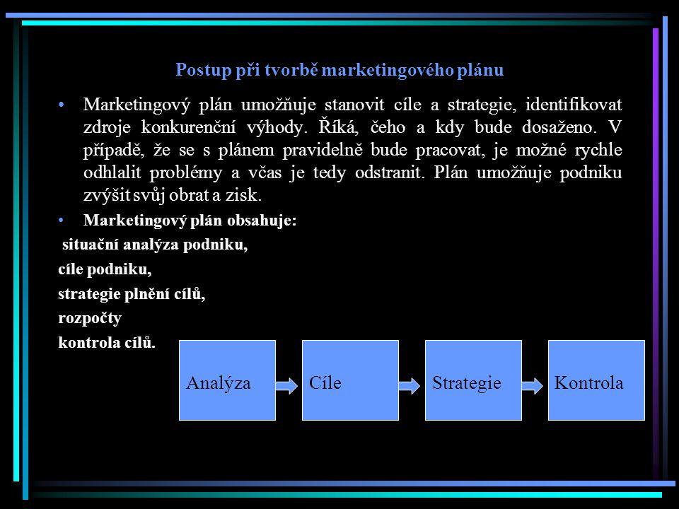 Postup při tvorbě marketingového plánu