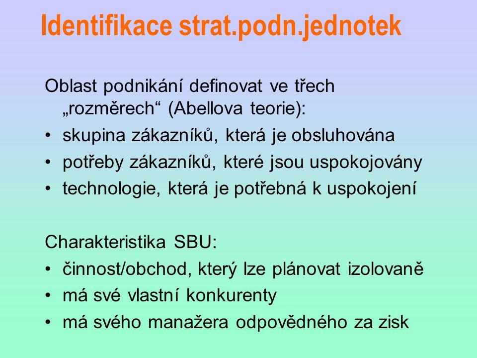 Identifikace strat.podn.jednotek