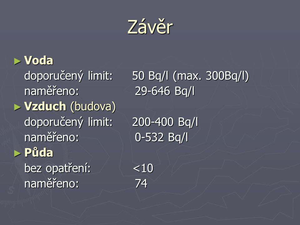 Závěr Voda doporučený limit: 50 Bq/l (max. 300Bq/l)