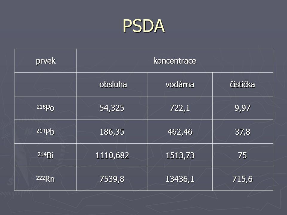 PSDA prvek koncentrace obsluha vodárna čistička 218Po 54,325 722,1