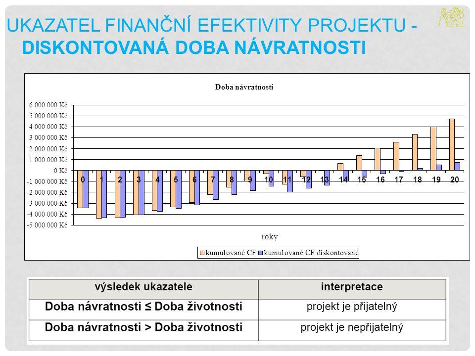 Ukazatel finanční efektivity projektu - Diskontovaná Doba návratnosti