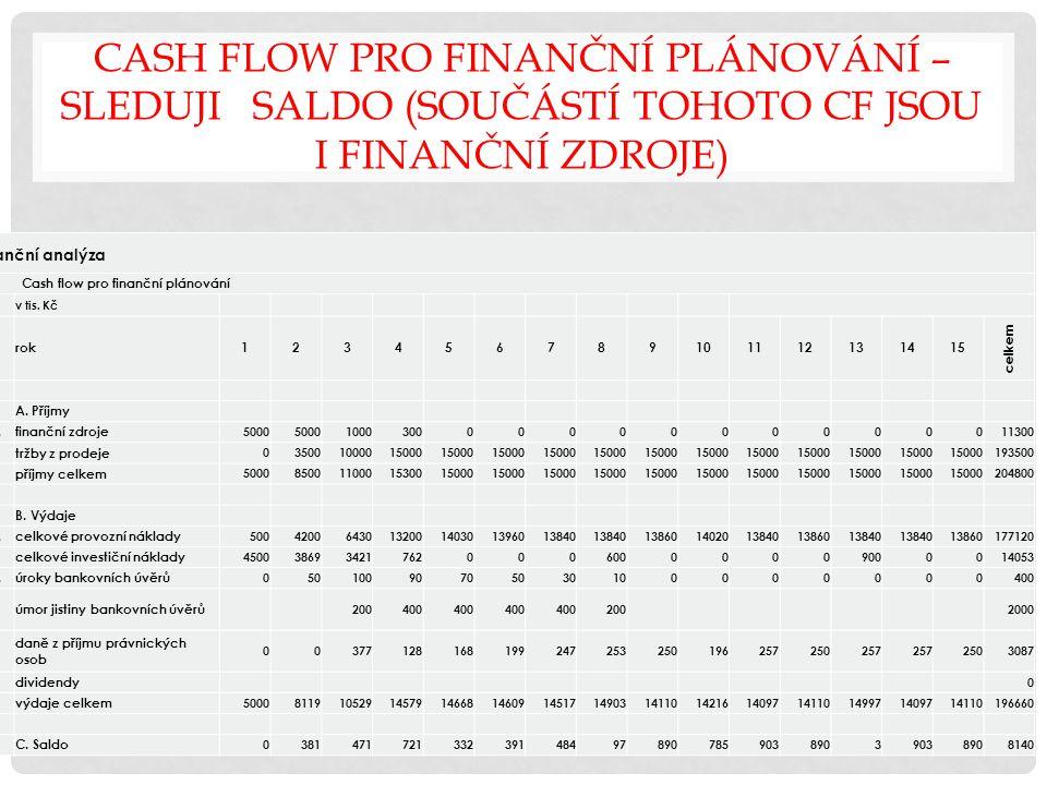 Cash flow pro finanční plánování – SLEDUJI SALDO (součástí tohoto CF jsou i finanční zdroje)