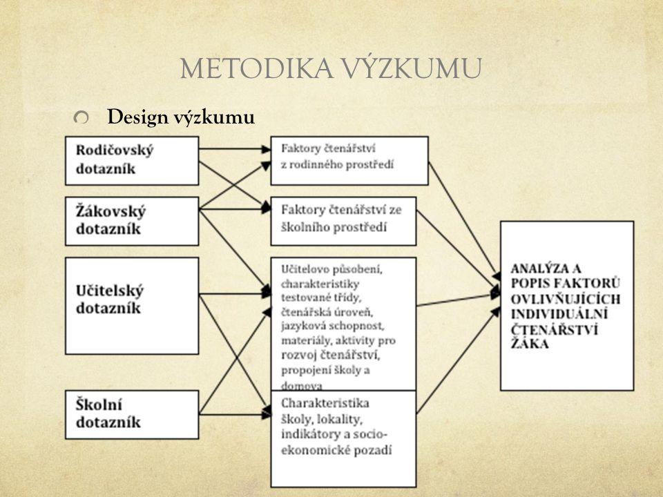 METODIKA VÝZKUMU Design výzkumu