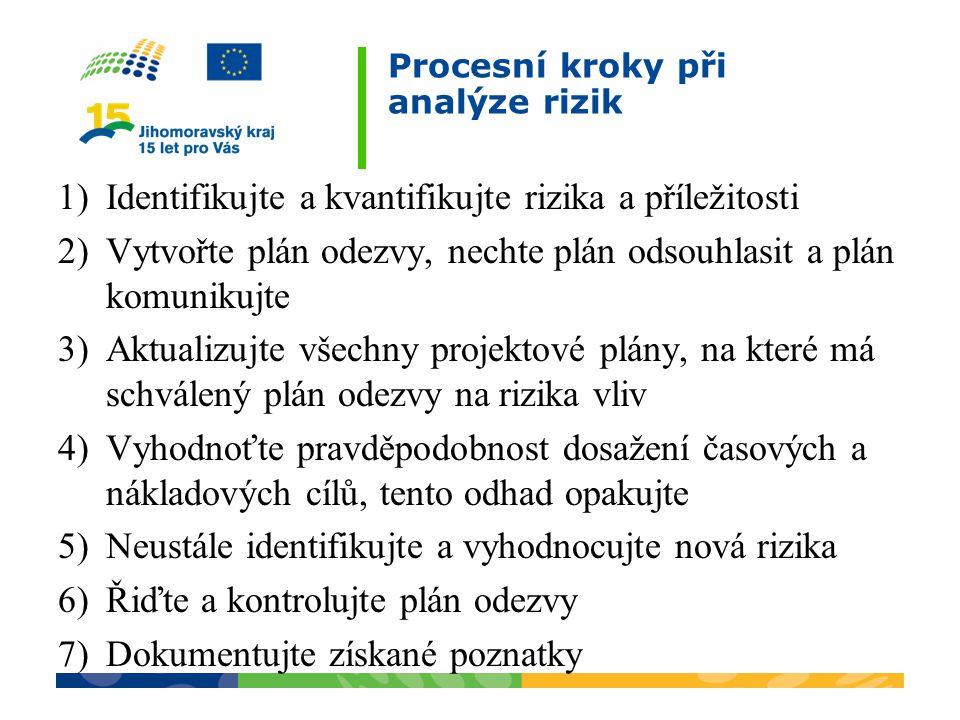 Procesní kroky při analýze rizik