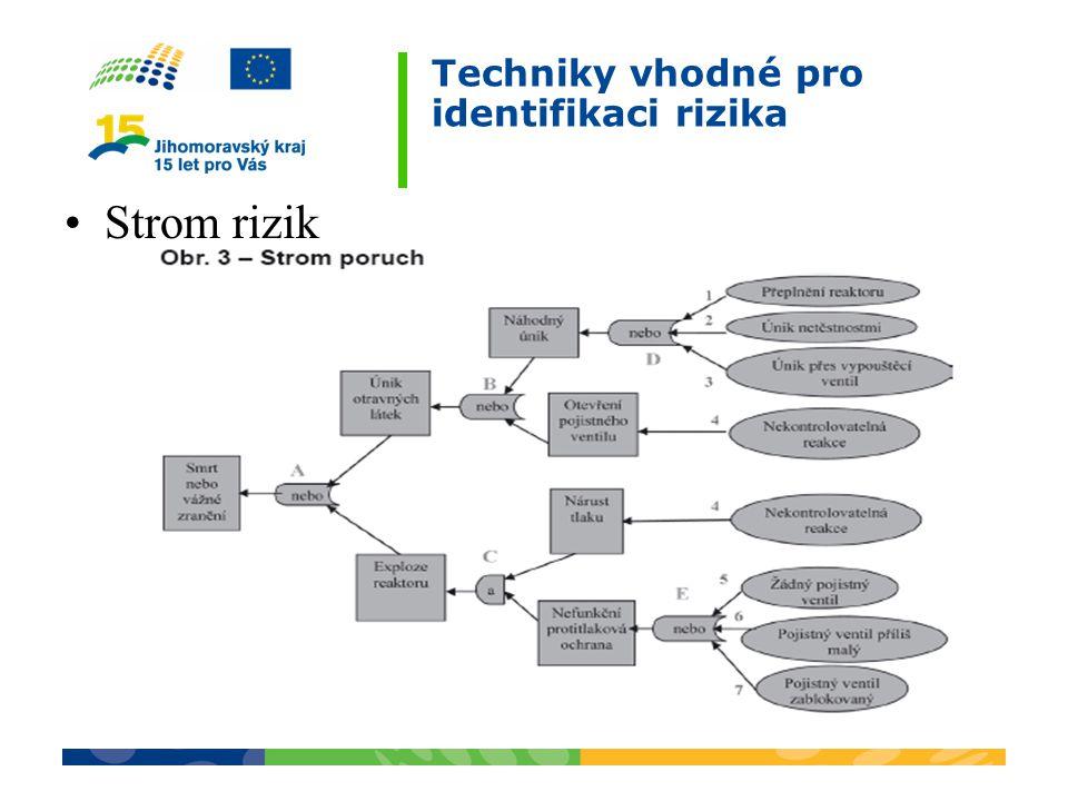 Techniky vhodné pro identifikaci rizika