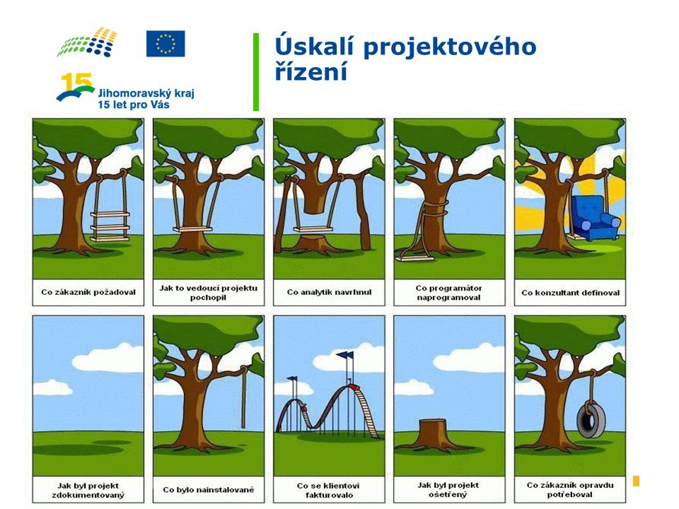 Úskalí projektového řízení