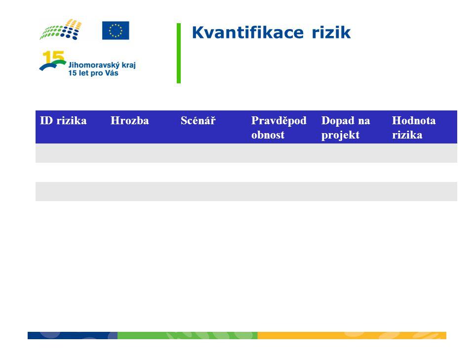 Kvantifikace rizik ID rizika Hrozba Scénář Pravděpodobnost
