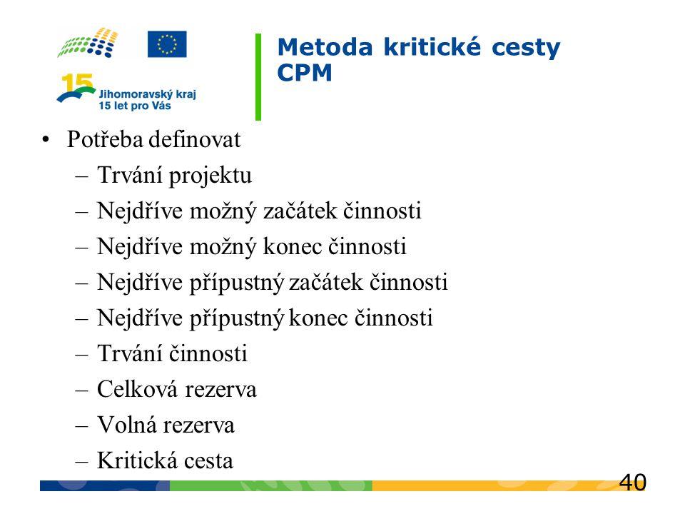 Metoda kritické cesty CPM