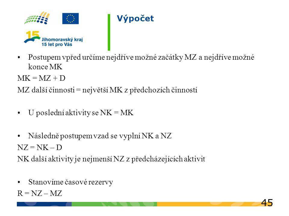 Výpočet Postupem vpřed určíme nejdříve možné začátky MZ a nejdříve možné konce MK. MK = MZ + D.