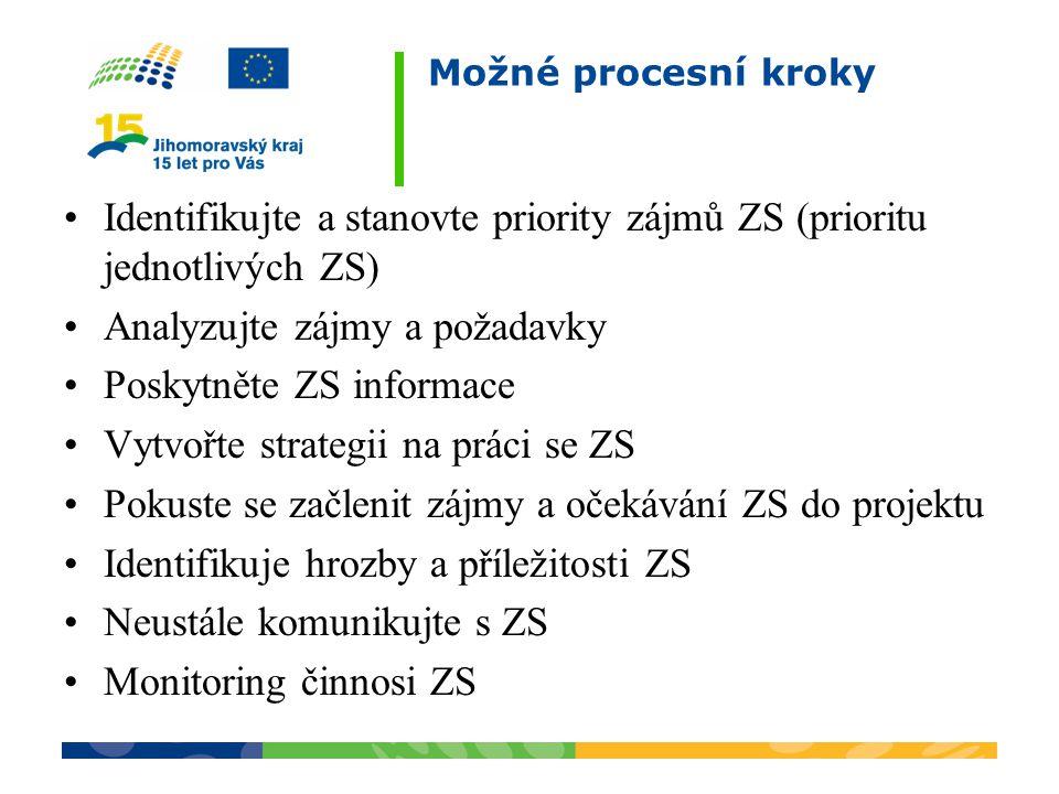 Identifikujte a stanovte priority zájmů ZS (prioritu jednotlivých ZS)