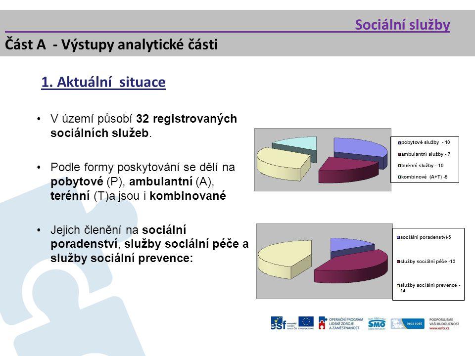 Sociální služby Část A - Výstupy analytické části 1. Aktuální situace