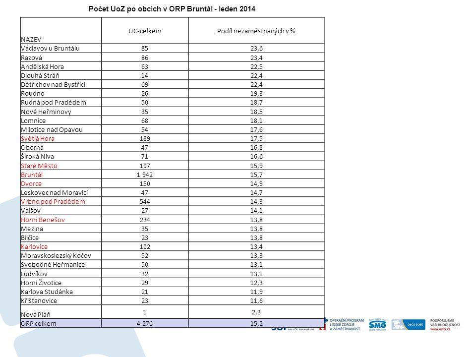 Počet UoZ po obcích v ORP Bruntál - leden 2014