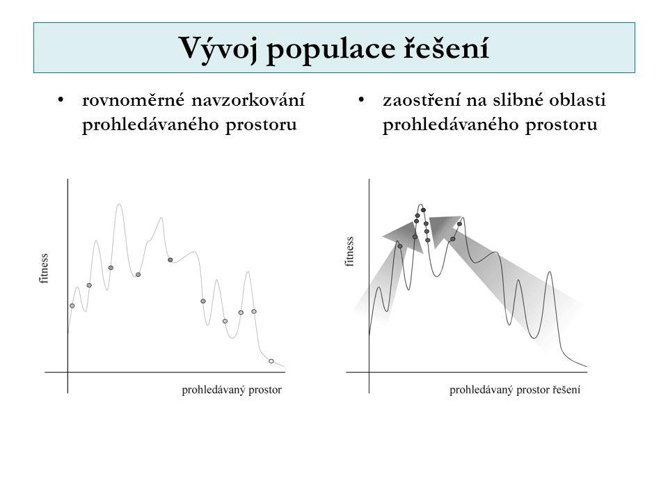 Vývoj populace řešení rovnoměrné navzorkování prohledávaného prostoru