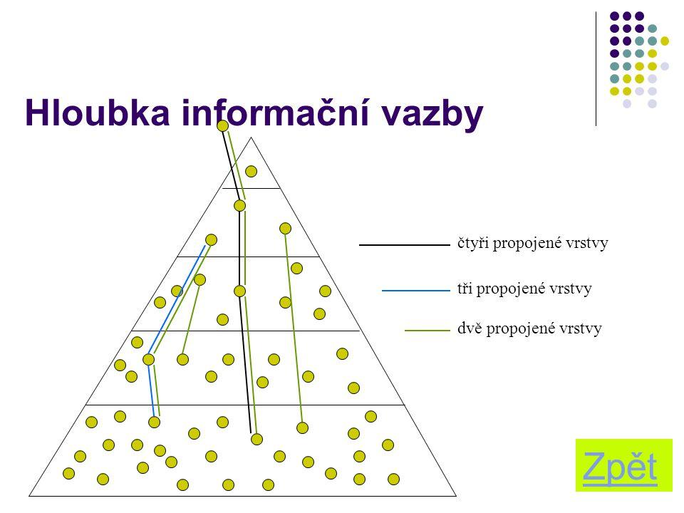 Hloubka informační vazby
