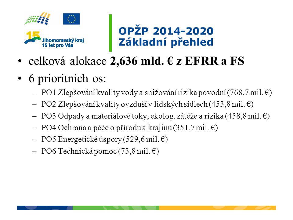 OPŽP 2014-2020 Základní přehled