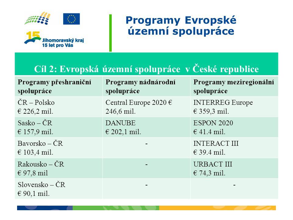 Programy Evropské územní spolupráce
