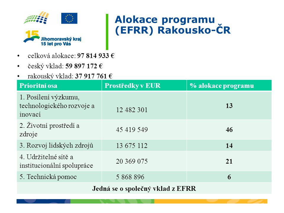 Alokace programu (EFRR) Rakousko-ČR
