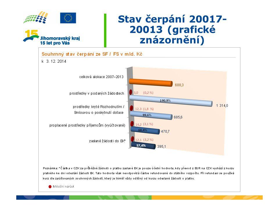 Stav čerpání 20017-20013 (grafické znázornění)