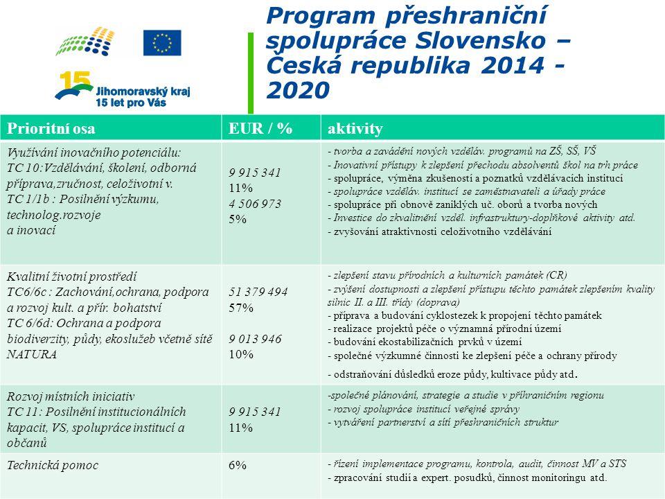 Program přeshraniční spolupráce Slovensko – Česká republika 2014 - 2020