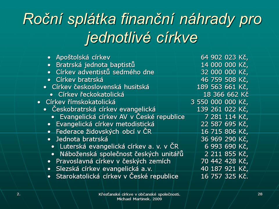 Roční splátka finanční náhrady pro jednotlivé církve