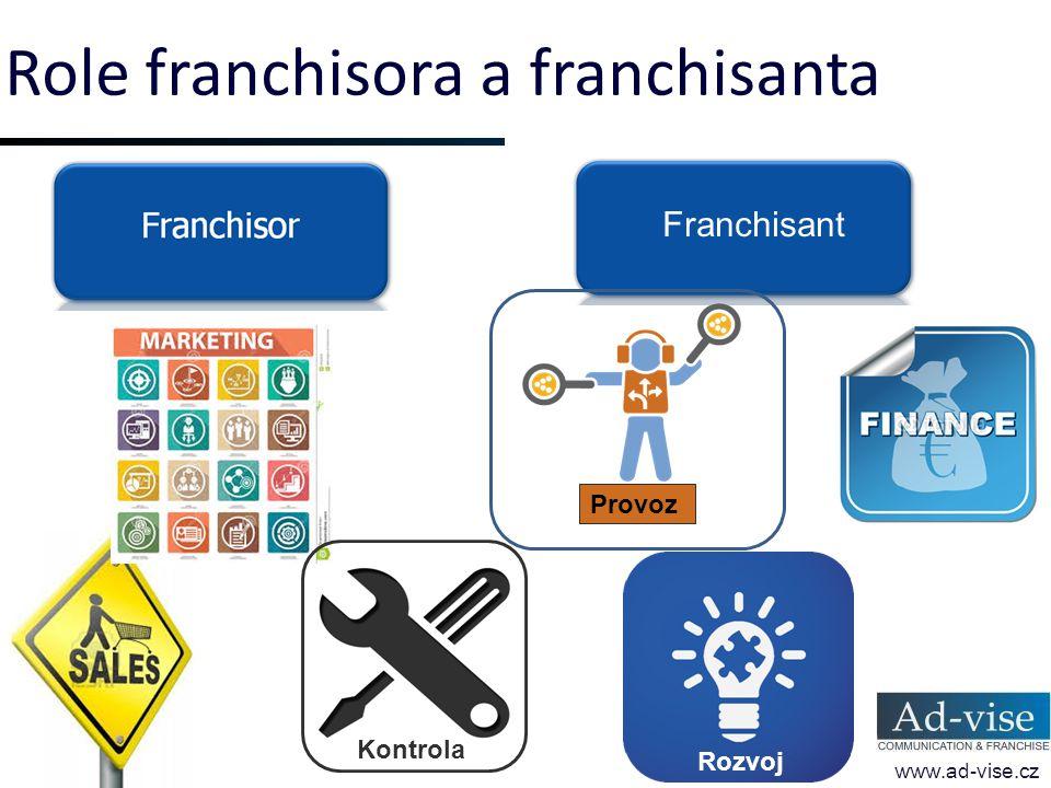 Role franchisora a franchisanta