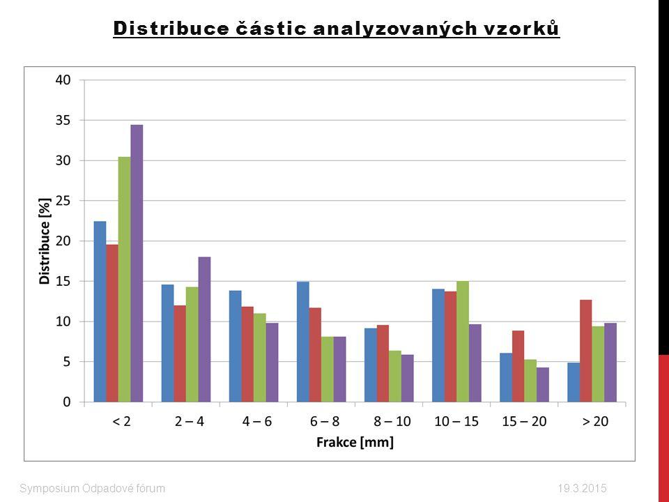 Distribuce částic analyzovaných vzorků