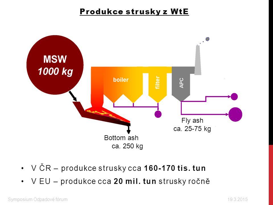 V ČR – produkce strusky cca 160-170 tis. tun