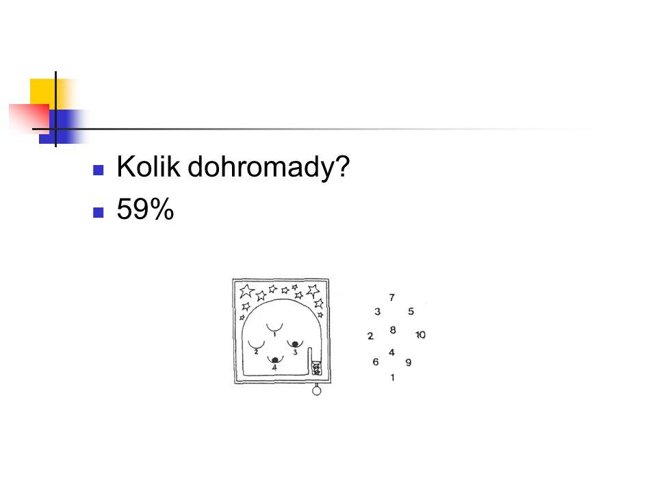 Kolik dohromady 59%