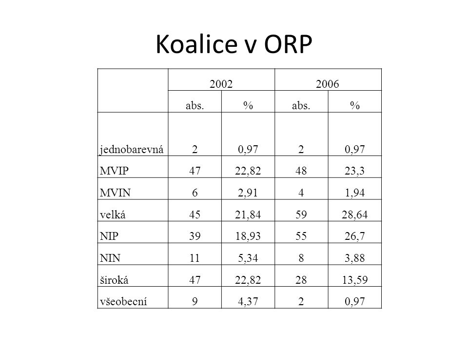Koalice v ORP 2002 2006 abs. % jednobarevná 2 0,97 MVIP 47 22,82 48