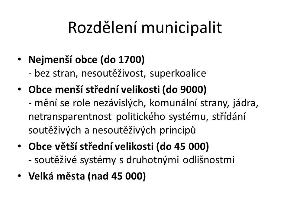 Rozdělení municipalit
