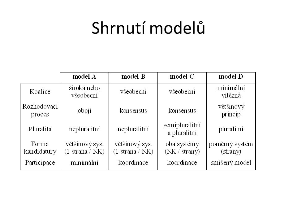 Shrnutí modelů