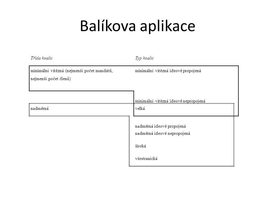 Balíkova aplikace Třída koalic Typ koalic