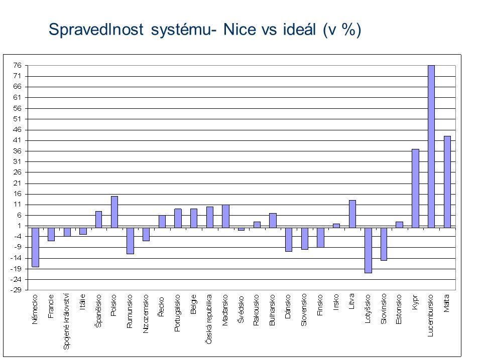 Spravedlnost systému- Nice vs ideál (v %)