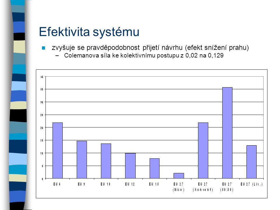 Efektivita systému zvyšuje se pravděpodobnost přijetí návrhu (efekt snížení prahu) Colemanova síla ke kolektivnímu postupu z 0,02 na 0,129.
