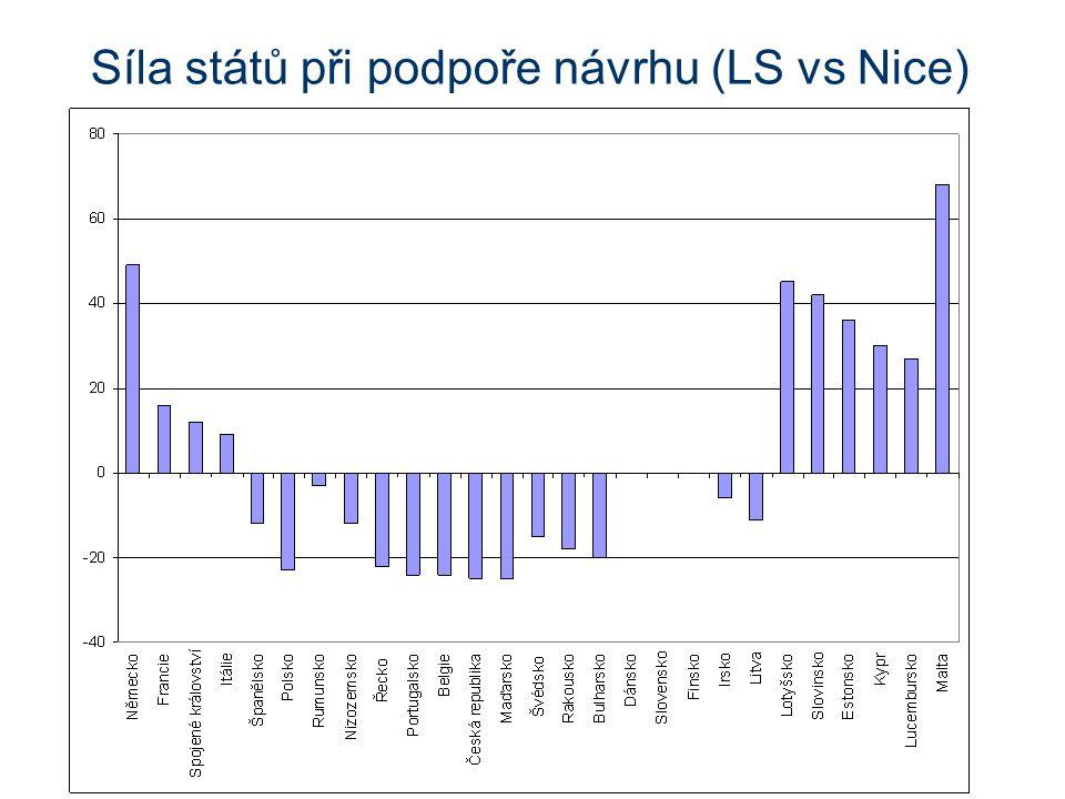 Síla států při podpoře návrhu (LS vs Nice)