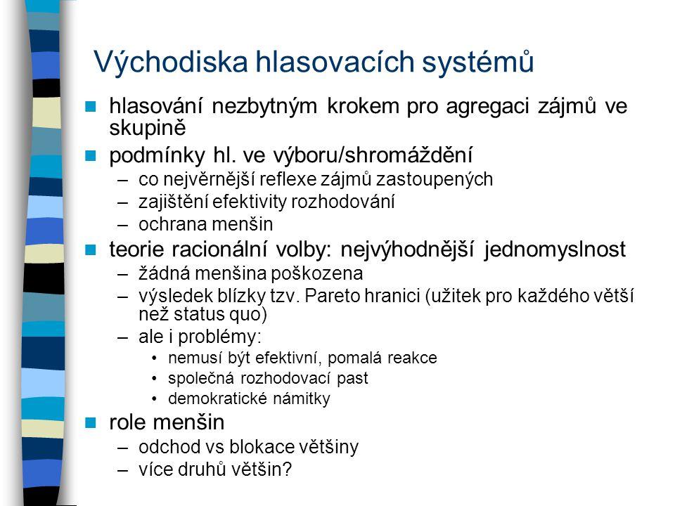 Východiska hlasovacích systémů
