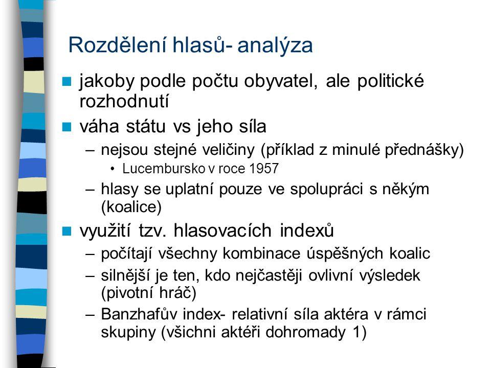 Rozdělení hlasů- analýza