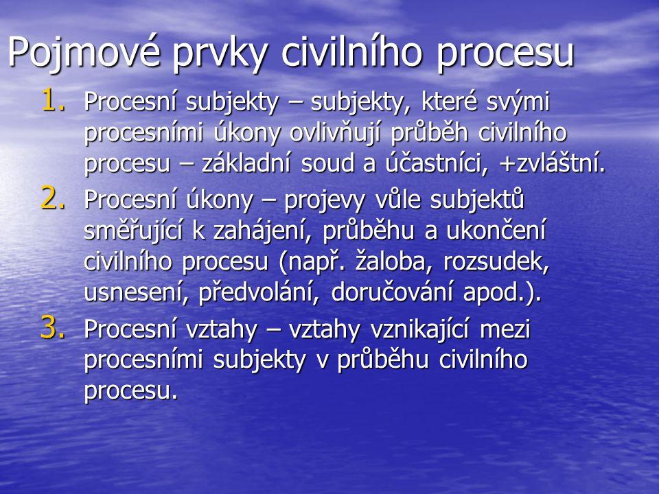 Pojmové prvky civilního procesu